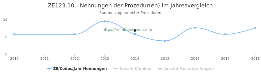 ZE123.10 Nennungen der Prozeduren und Anzahl der einsetzenden Kliniken, Fachabteilungen pro Jahr