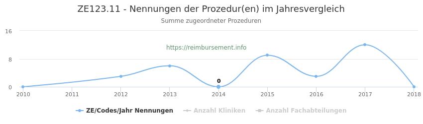 ZE123.11 Nennungen der Prozeduren und Anzahl der einsetzenden Kliniken, Fachabteilungen pro Jahr