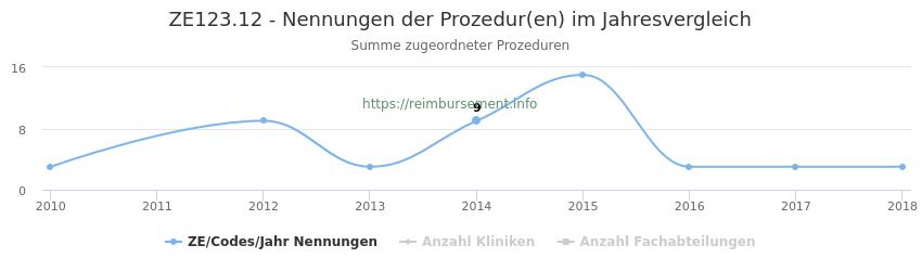 ZE123.12 Nennungen der Prozeduren und Anzahl der einsetzenden Kliniken, Fachabteilungen pro Jahr