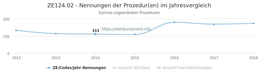 ZE124.02 Nennungen der Prozeduren und Anzahl der einsetzenden Kliniken, Fachabteilungen pro Jahr