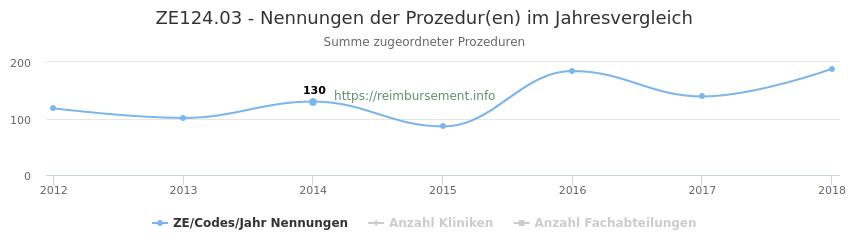 ZE124.03 Nennungen der Prozeduren und Anzahl der einsetzenden Kliniken, Fachabteilungen pro Jahr