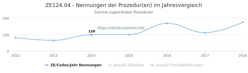 ZE124.04 Nennungen der Prozeduren und Anzahl der einsetzenden Kliniken, Fachabteilungen pro Jahr