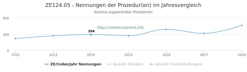 ZE124.05 Nennungen der Prozeduren und Anzahl der einsetzenden Kliniken, Fachabteilungen pro Jahr
