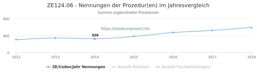 ZE124.06 Nennungen der Prozeduren und Anzahl der einsetzenden Kliniken, Fachabteilungen pro Jahr