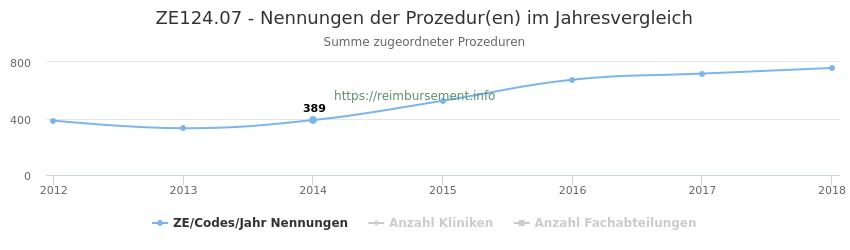 ZE124.07 Nennungen der Prozeduren und Anzahl der einsetzenden Kliniken, Fachabteilungen pro Jahr