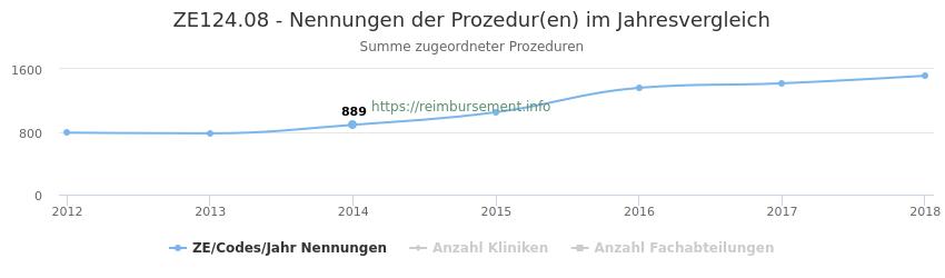 ZE124.08 Nennungen der Prozeduren und Anzahl der einsetzenden Kliniken, Fachabteilungen pro Jahr