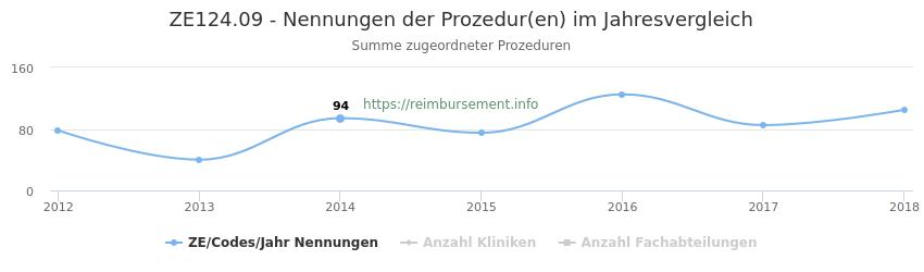 ZE124.09 Nennungen der Prozeduren und Anzahl der einsetzenden Kliniken, Fachabteilungen pro Jahr