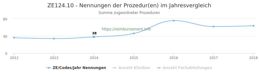 ZE124.10 Nennungen der Prozeduren und Anzahl der einsetzenden Kliniken, Fachabteilungen pro Jahr