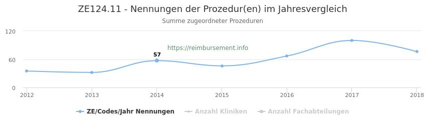 ZE124.11 Nennungen der Prozeduren und Anzahl der einsetzenden Kliniken, Fachabteilungen pro Jahr