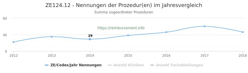 ZE124.12 Nennungen der Prozeduren und Anzahl der einsetzenden Kliniken, Fachabteilungen pro Jahr
