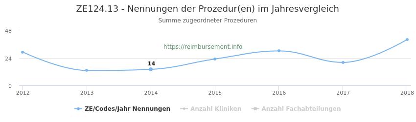 ZE124.13 Nennungen der Prozeduren und Anzahl der einsetzenden Kliniken, Fachabteilungen pro Jahr