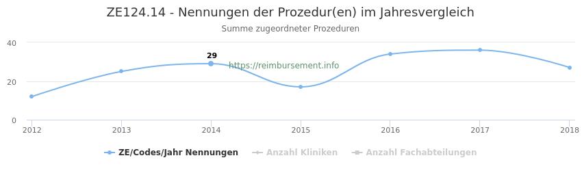 ZE124.14 Nennungen der Prozeduren und Anzahl der einsetzenden Kliniken, Fachabteilungen pro Jahr