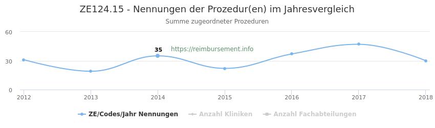 ZE124.15 Nennungen der Prozeduren und Anzahl der einsetzenden Kliniken, Fachabteilungen pro Jahr