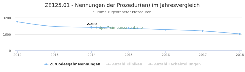 ZE125.01 Nennungen der Prozeduren und Anzahl der einsetzenden Kliniken, Fachabteilungen pro Jahr