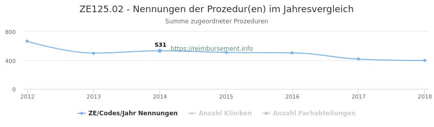 ZE125.02 Nennungen der Prozeduren und Anzahl der einsetzenden Kliniken, Fachabteilungen pro Jahr