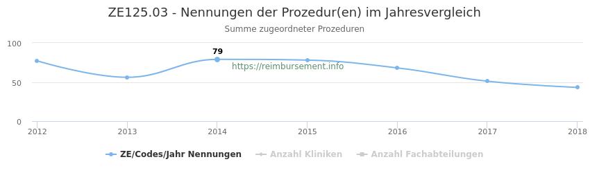 ZE125.03 Nennungen der Prozeduren und Anzahl der einsetzenden Kliniken, Fachabteilungen pro Jahr