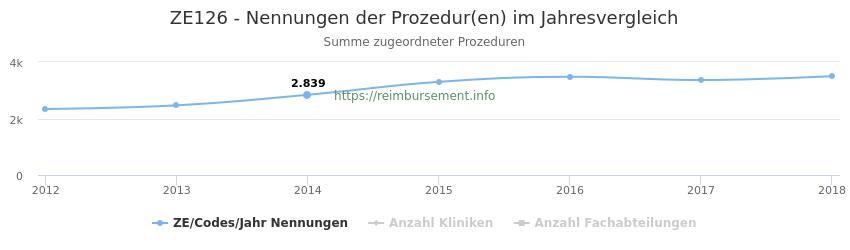 ZE126 Nennungen der Prozeduren und Anzahl der einsetzenden Kliniken, Fachabteilungen pro Jahr