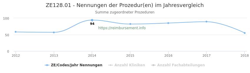 ZE128.01 Nennungen der Prozeduren und Anzahl der einsetzenden Kliniken, Fachabteilungen pro Jahr
