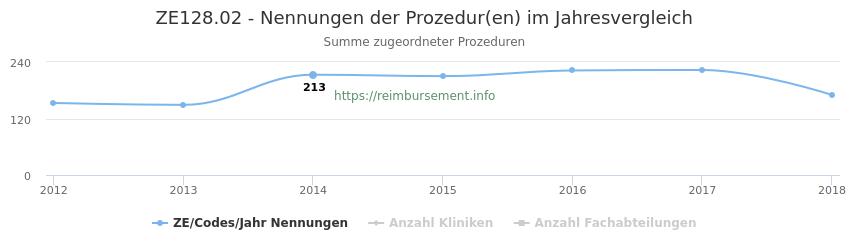 ZE128.02 Nennungen der Prozeduren und Anzahl der einsetzenden Kliniken, Fachabteilungen pro Jahr