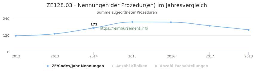ZE128.03 Nennungen der Prozeduren und Anzahl der einsetzenden Kliniken, Fachabteilungen pro Jahr