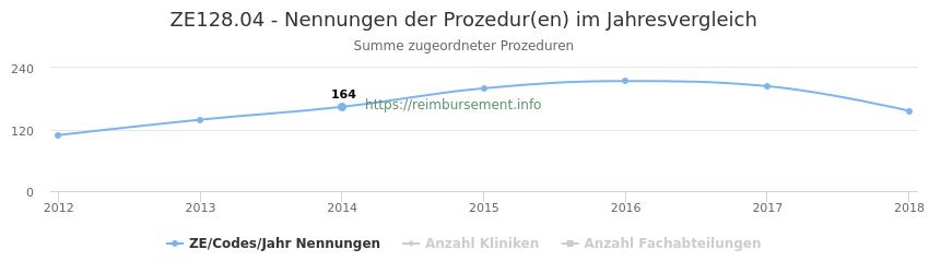 ZE128.04 Nennungen der Prozeduren und Anzahl der einsetzenden Kliniken, Fachabteilungen pro Jahr