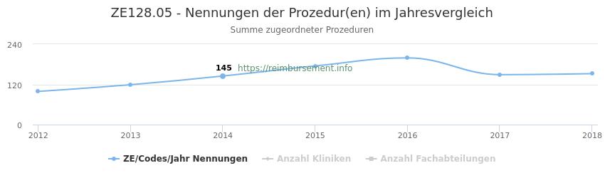 ZE128.05 Nennungen der Prozeduren und Anzahl der einsetzenden Kliniken, Fachabteilungen pro Jahr