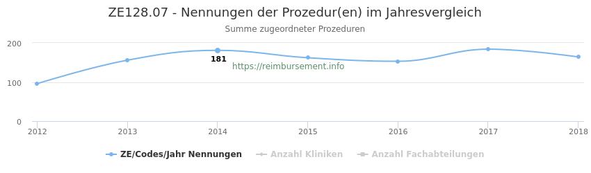 ZE128.07 Nennungen der Prozeduren und Anzahl der einsetzenden Kliniken, Fachabteilungen pro Jahr