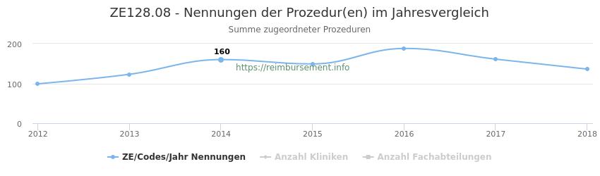 ZE128.08 Nennungen der Prozeduren und Anzahl der einsetzenden Kliniken, Fachabteilungen pro Jahr