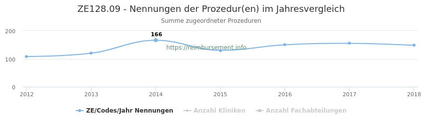 ZE128.09 Nennungen der Prozeduren und Anzahl der einsetzenden Kliniken, Fachabteilungen pro Jahr