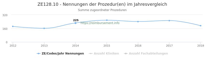 ZE128.10 Nennungen der Prozeduren und Anzahl der einsetzenden Kliniken, Fachabteilungen pro Jahr