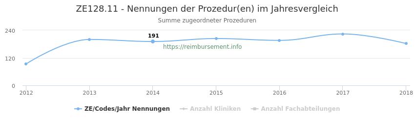 ZE128.11 Nennungen der Prozeduren und Anzahl der einsetzenden Kliniken, Fachabteilungen pro Jahr