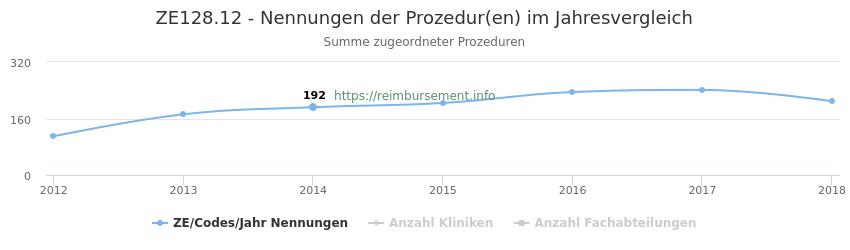 ZE128.12 Nennungen der Prozeduren und Anzahl der einsetzenden Kliniken, Fachabteilungen pro Jahr