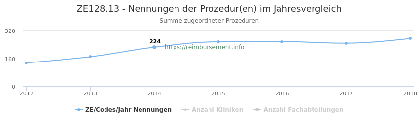 ZE128.13 Nennungen der Prozeduren und Anzahl der einsetzenden Kliniken, Fachabteilungen pro Jahr