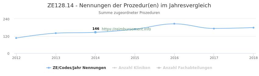 ZE128.14 Nennungen der Prozeduren und Anzahl der einsetzenden Kliniken, Fachabteilungen pro Jahr