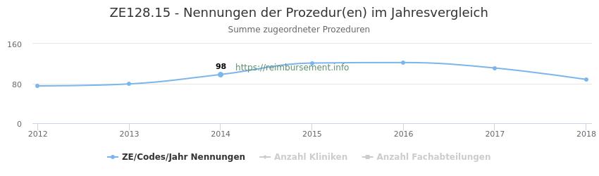 ZE128.15 Nennungen der Prozeduren und Anzahl der einsetzenden Kliniken, Fachabteilungen pro Jahr