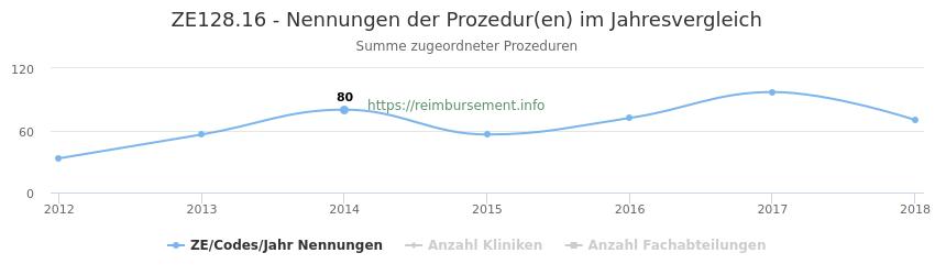 ZE128.16 Nennungen der Prozeduren und Anzahl der einsetzenden Kliniken, Fachabteilungen pro Jahr