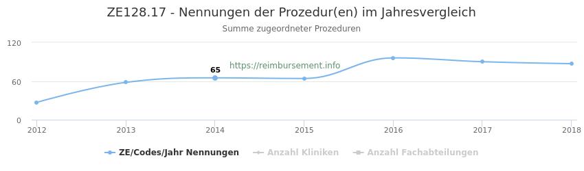 ZE128.17 Nennungen der Prozeduren und Anzahl der einsetzenden Kliniken, Fachabteilungen pro Jahr