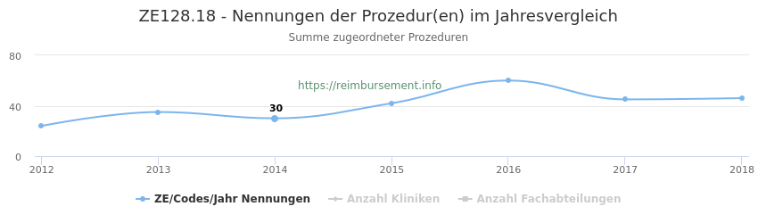 ZE128.18 Nennungen der Prozeduren und Anzahl der einsetzenden Kliniken, Fachabteilungen pro Jahr