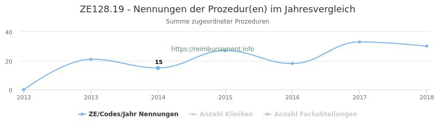 ZE128.19 Nennungen der Prozeduren und Anzahl der einsetzenden Kliniken, Fachabteilungen pro Jahr