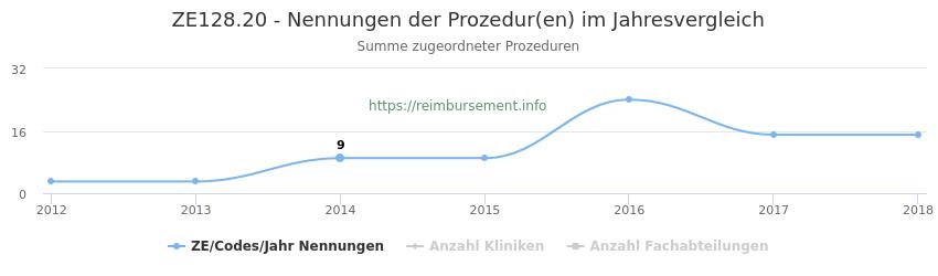 ZE128.20 Nennungen der Prozeduren und Anzahl der einsetzenden Kliniken, Fachabteilungen pro Jahr