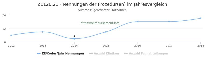 ZE128.21 Nennungen der Prozeduren und Anzahl der einsetzenden Kliniken, Fachabteilungen pro Jahr