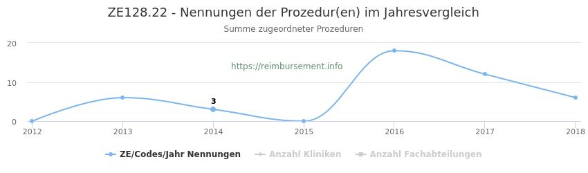 ZE128.22 Nennungen der Prozeduren und Anzahl der einsetzenden Kliniken, Fachabteilungen pro Jahr