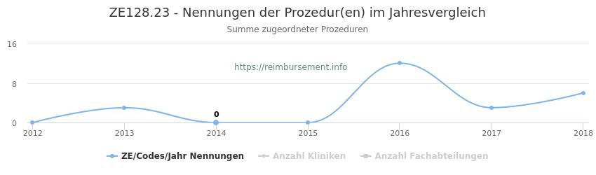 ZE128.23 Nennungen der Prozeduren und Anzahl der einsetzenden Kliniken, Fachabteilungen pro Jahr