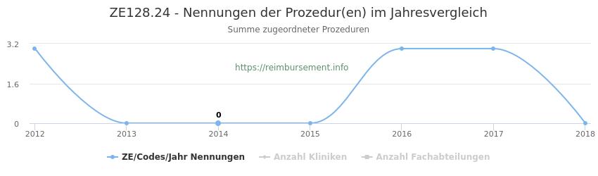 ZE128.24 Nennungen der Prozeduren und Anzahl der einsetzenden Kliniken, Fachabteilungen pro Jahr