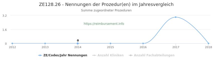 ZE128.26 Nennungen der Prozeduren und Anzahl der einsetzenden Kliniken, Fachabteilungen pro Jahr