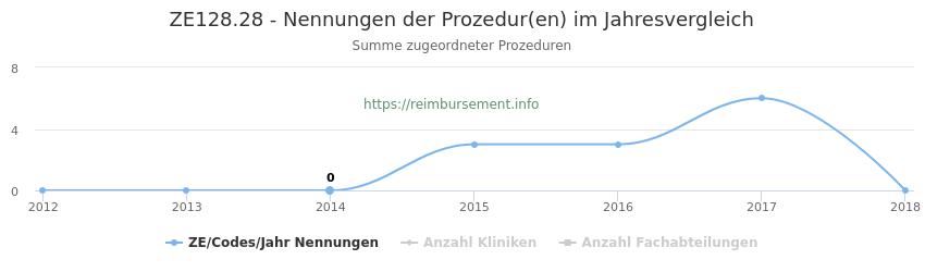 ZE128.28 Nennungen der Prozeduren und Anzahl der einsetzenden Kliniken, Fachabteilungen pro Jahr