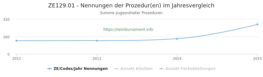 ZE129.01 Nennungen der Prozeduren und Anzahl der einsetzenden Kliniken, Fachabteilungen pro Jahr
