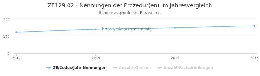 ZE129.02 Nennungen der Prozeduren und Anzahl der einsetzenden Kliniken, Fachabteilungen pro Jahr