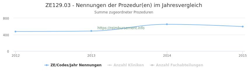 ZE129.03 Nennungen der Prozeduren und Anzahl der einsetzenden Kliniken, Fachabteilungen pro Jahr