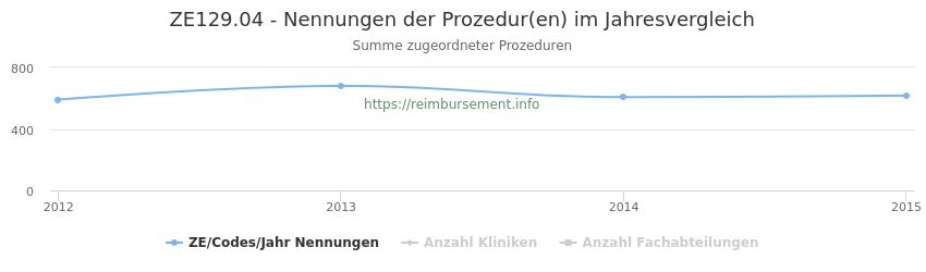 ZE129.04 Nennungen der Prozeduren und Anzahl der einsetzenden Kliniken, Fachabteilungen pro Jahr